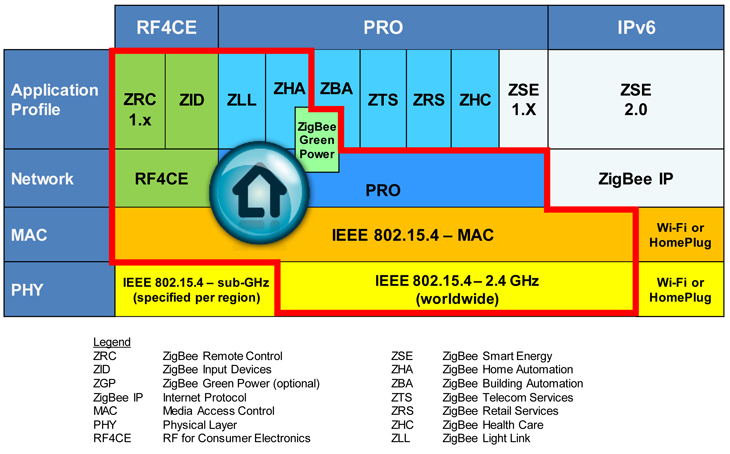 zigbee profiles for different applications. Black Bedroom Furniture Sets. Home Design Ideas